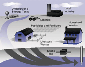 water contamination through pesticides, landfills, local industry, household wastes